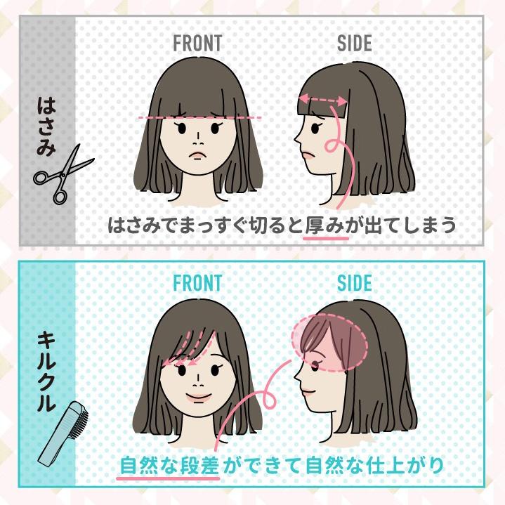 はさみとkirukuru(キルクル)の比較