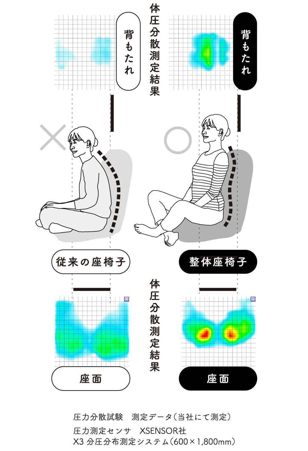 体圧を分散して腰にかかる負担を軽減