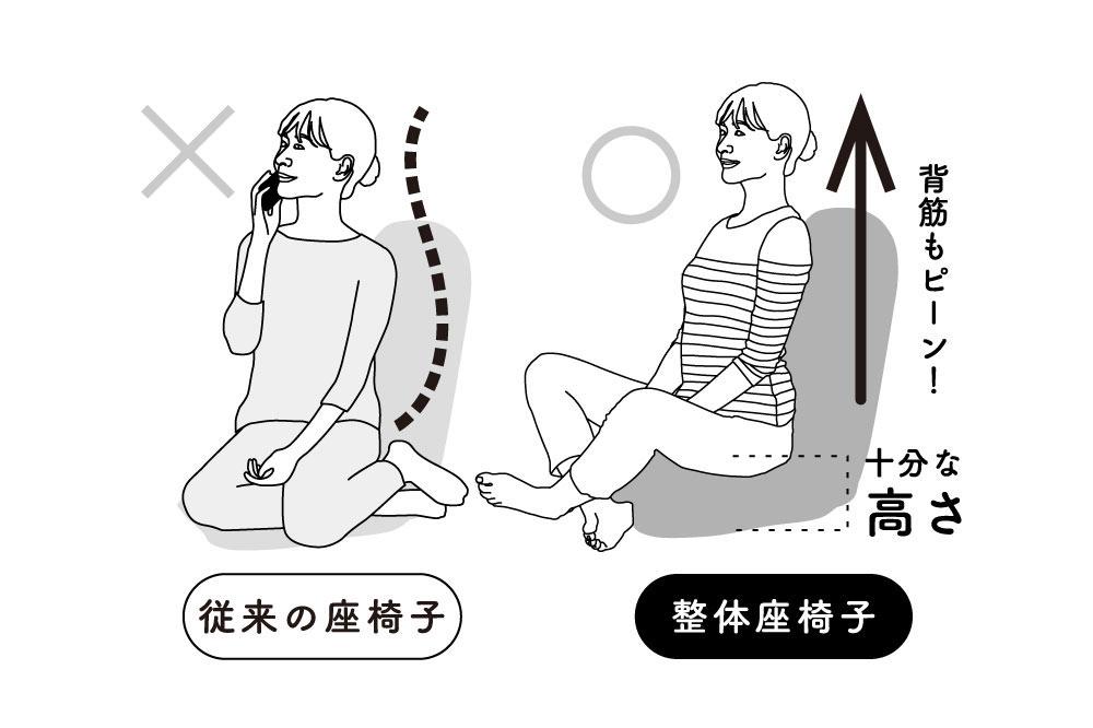 どんな座り方でも腰・脚に負担がかかりにくい