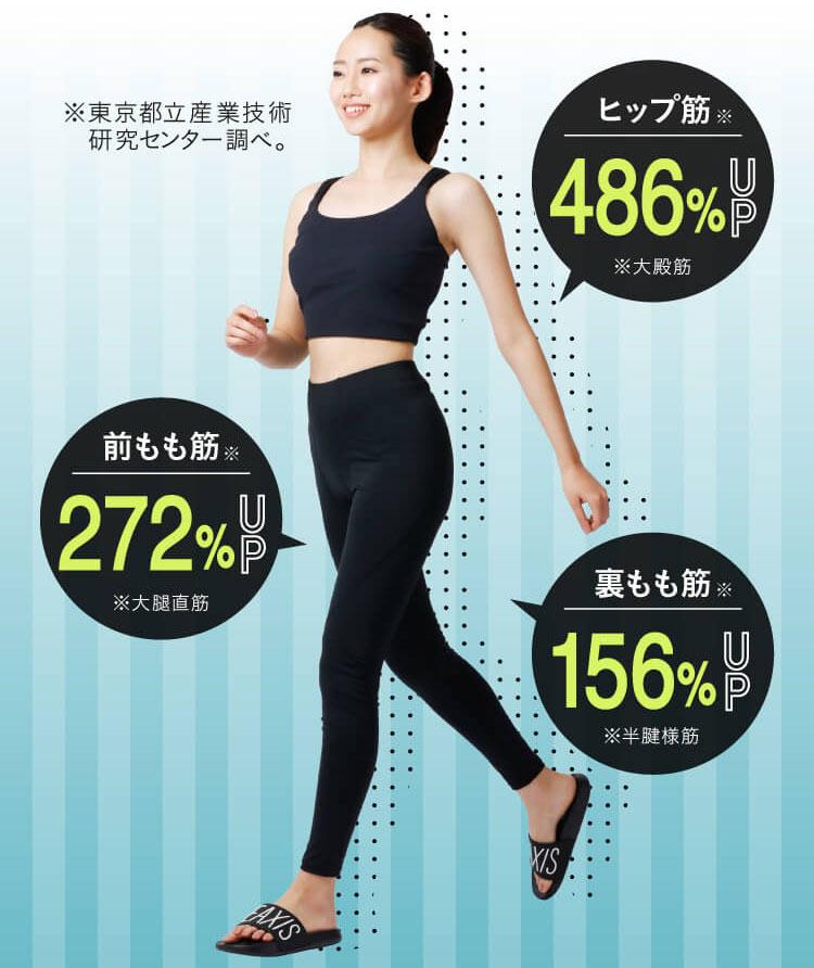 履いて歩くだけで筋肉活動量アップ!